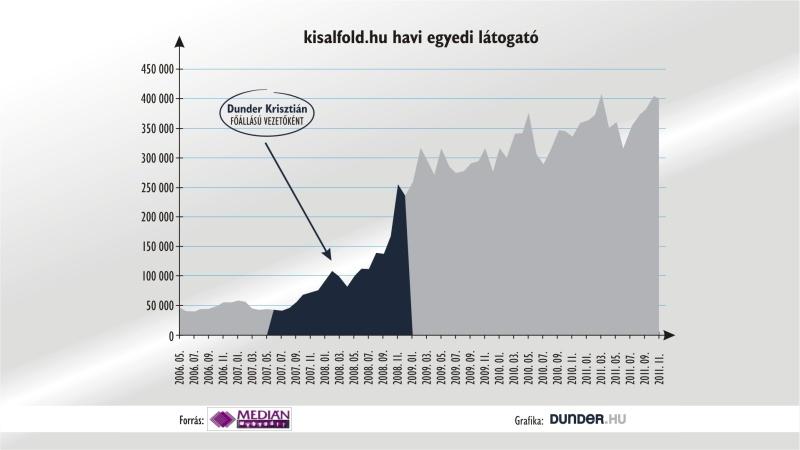 A kisalfold.hu és a delmagyar.hu látogatottsága is négyszereződött egy év alatt.