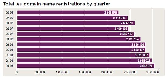 A .eu domainek regisztráció számának alakulása