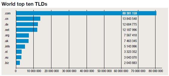 Regisztrált domainek száma a világon