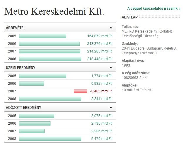 Az új vg.hu vállalati adatok oldalának illusztrációja