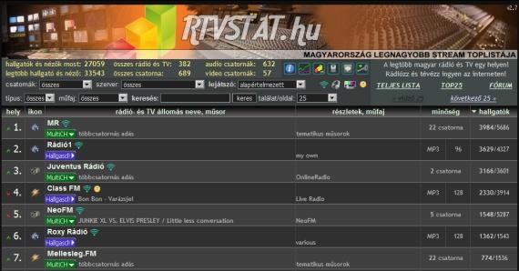Rádiók online streaming toplistája - 2010.06.29. délelőtt, pillanatnyi állapot