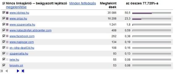A beágyazott lejátszó statisztika mutatja, milyen weboldalakon került beépítésre tartalomként az oldalba.