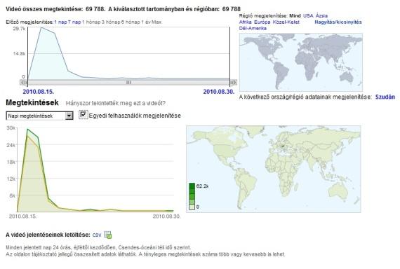 A YouTube Insights statisztikai rendszer alap modulja a megtekintésekről