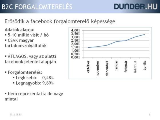 A facebook forgalomterelése lakossági tartalomszolgáltatók esetén - 2010. október - 2011. április