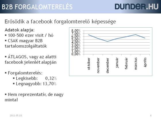 Facebook forgalomterelés B2B oldalak felé - 2010. 10. - 2011. 04.